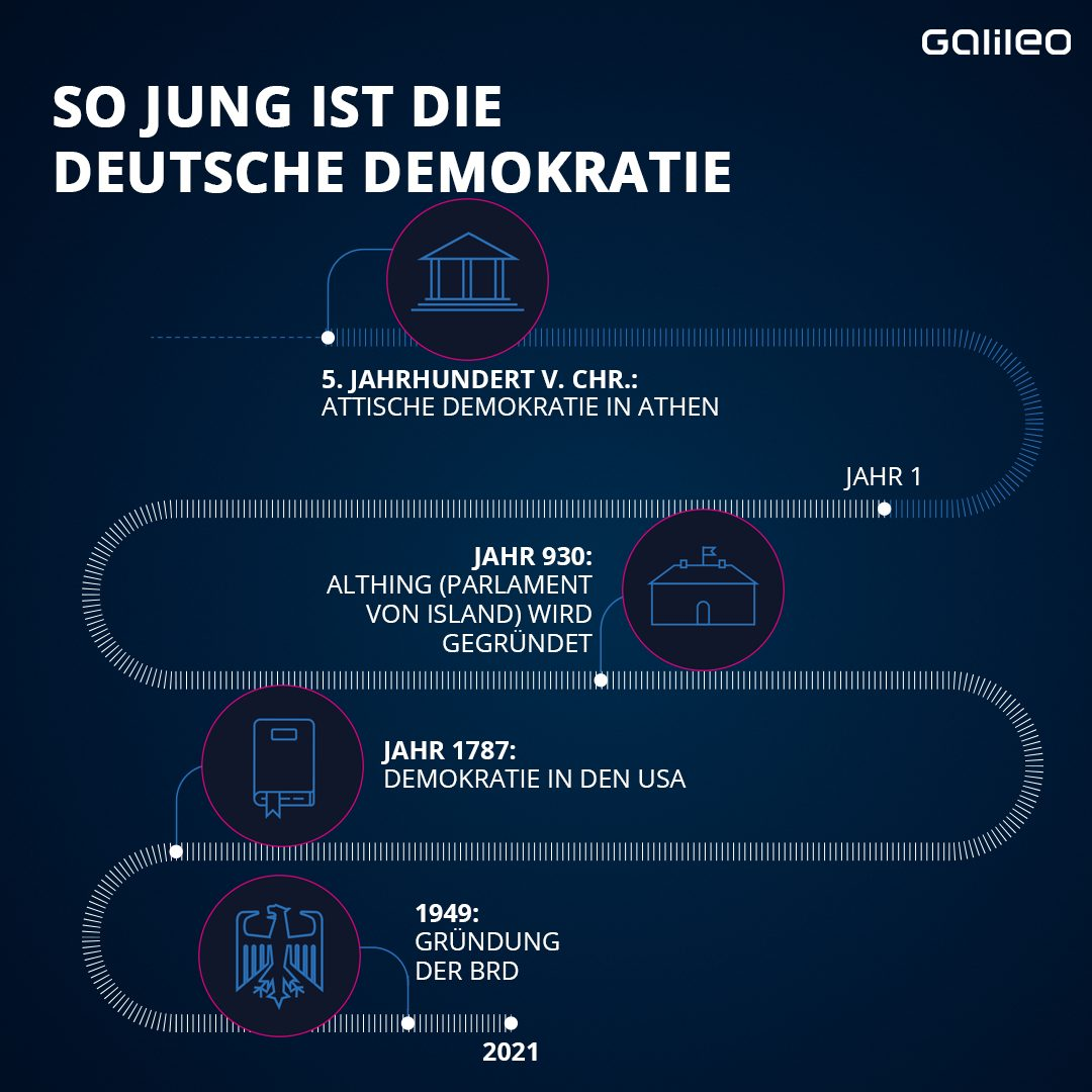 Demokratie im Verlauf der Zeit