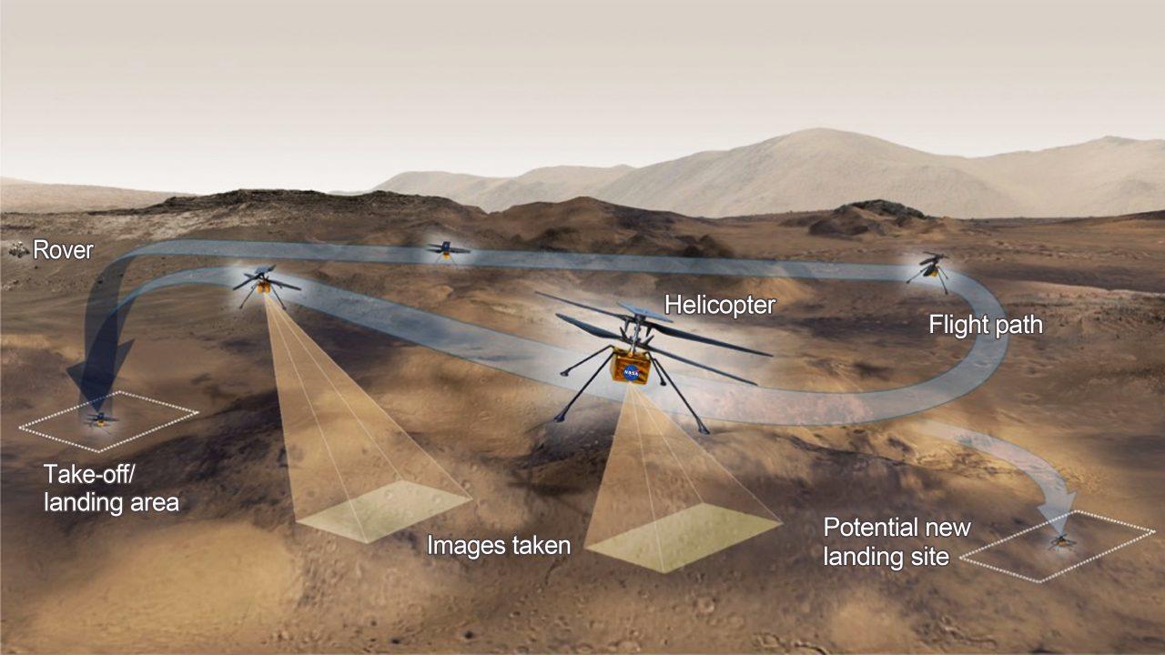 Die Flugroute des Mars-Hubschraubers Ingenuity