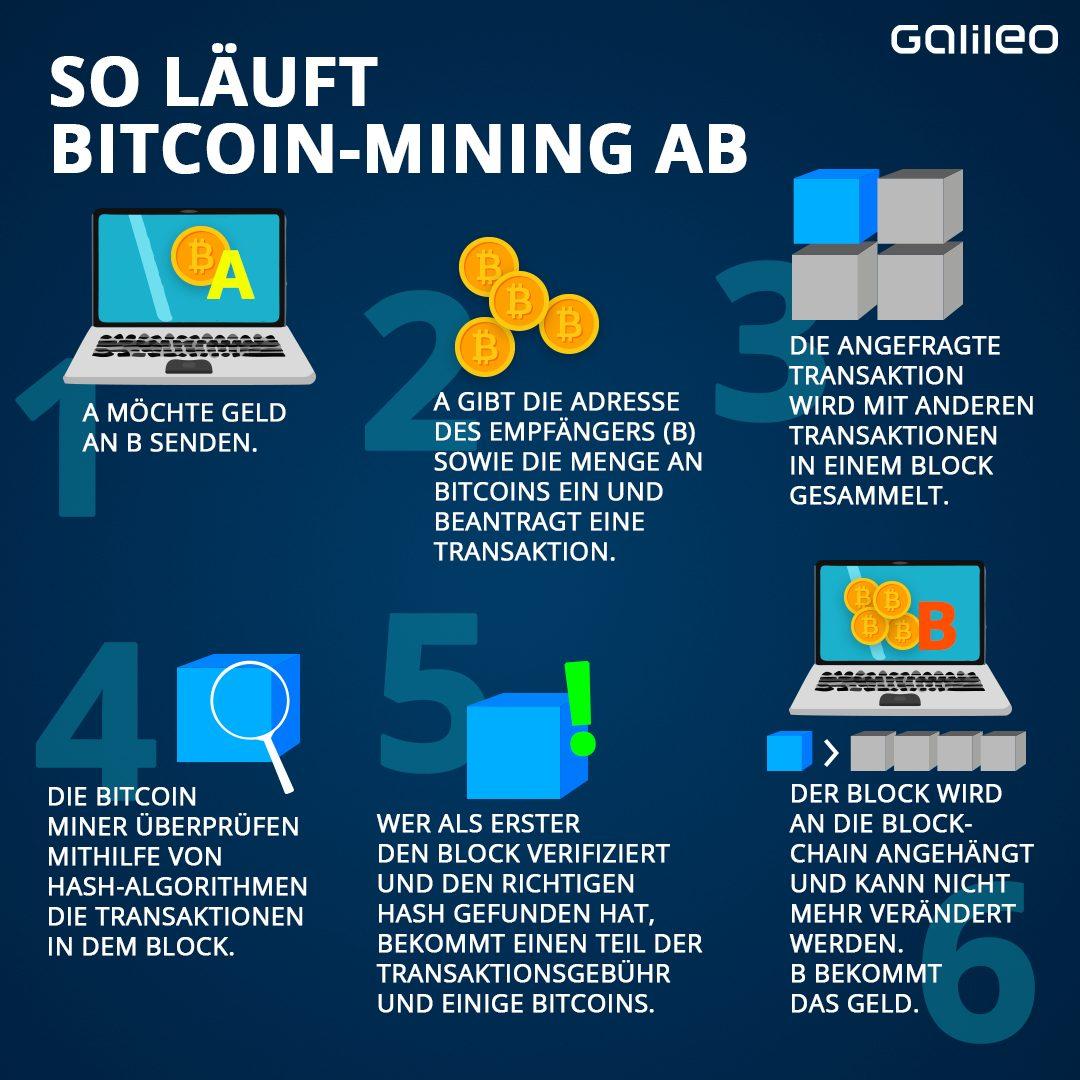 Wie funktioniert Crypto-Geld?