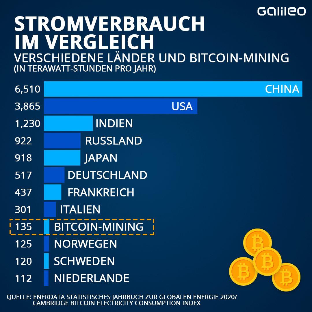 Warum verwendet Mining Crypto so viel Energie?