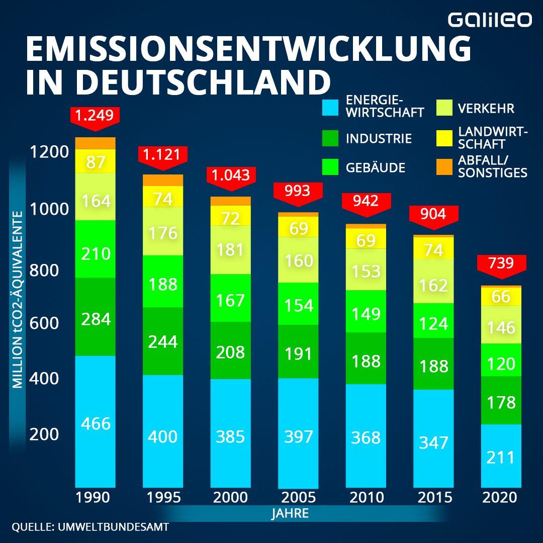 Grafik Emissionsentwicklung in Deutschland