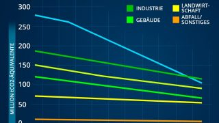 Grafik Emissionsziele bis 2030