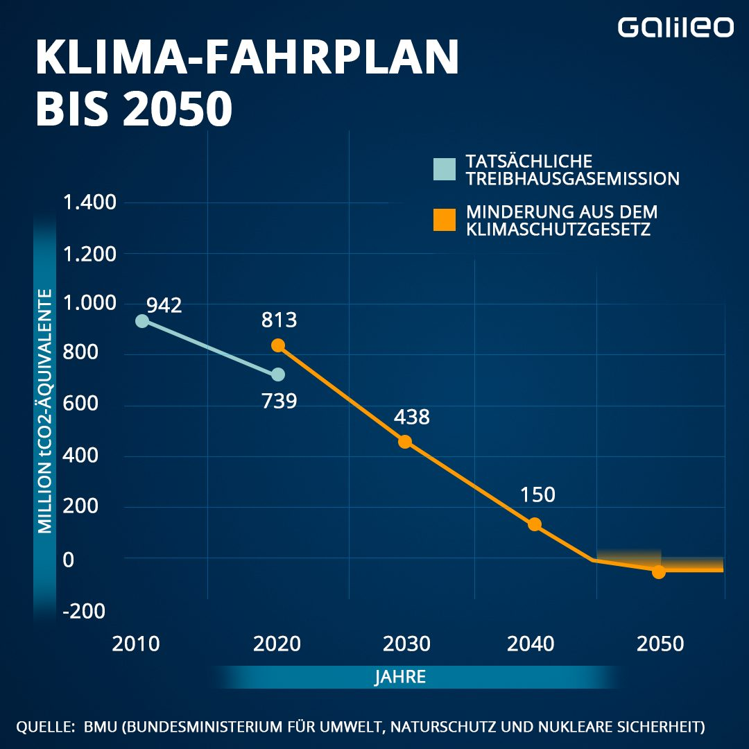 Grafik Klima-Fahrplan bis 2050