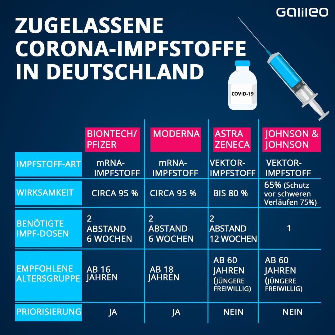 Zugelassene Corona-Impfstoffe in Deutschland (Stand 10.05.2021)