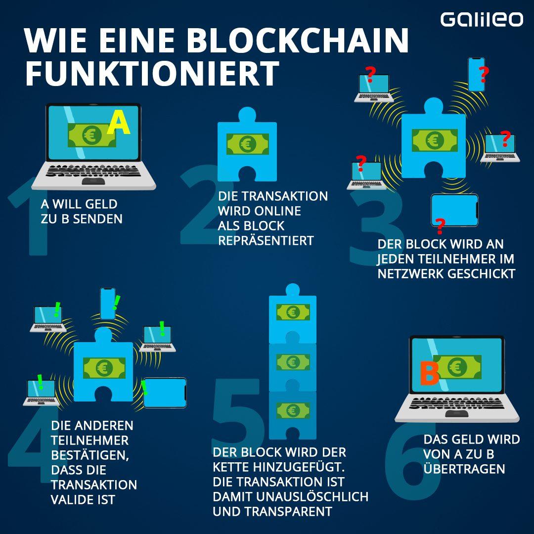 Blockchain: So funktioniert sie