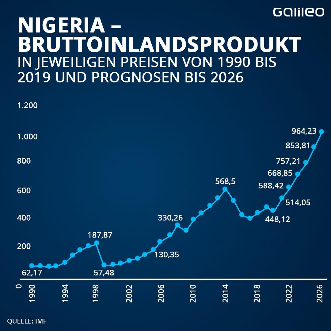 Nigeria Bruttoinlandsprodukt