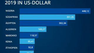 Bruttoinlandsprodukt der Top 10 Länder in Afrika