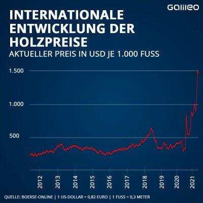 Grafik: Entwicklung der internationalen Holzkrise