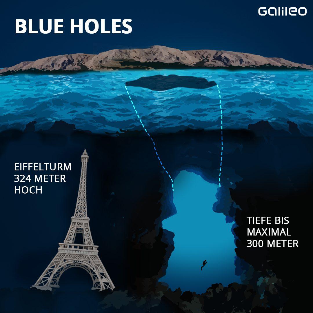 Blue Hole Vergleich Tiefe
