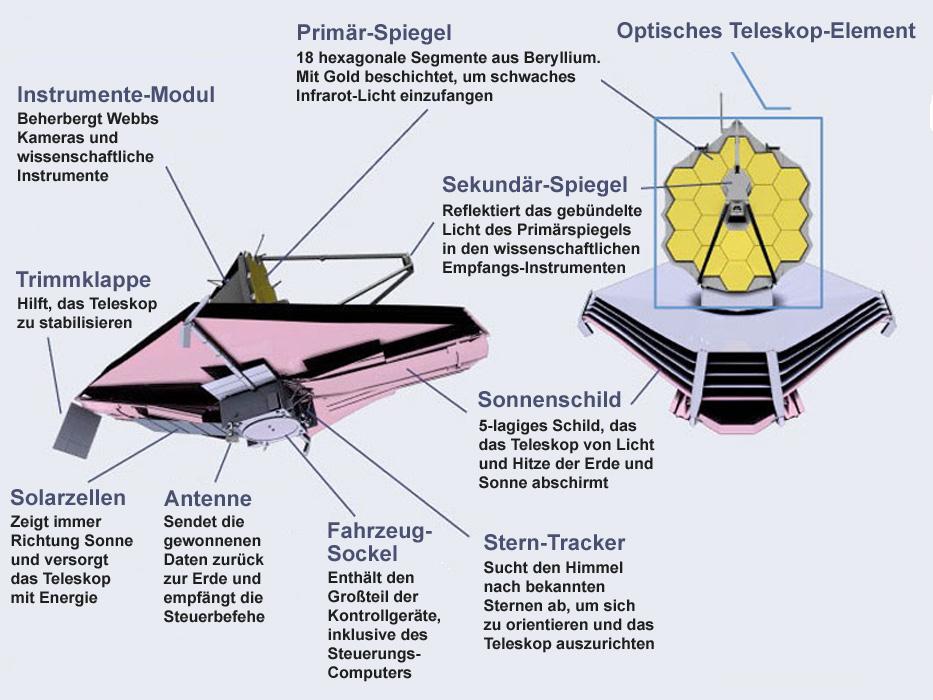 Illustration des James-Webb-Weltraumteleskop