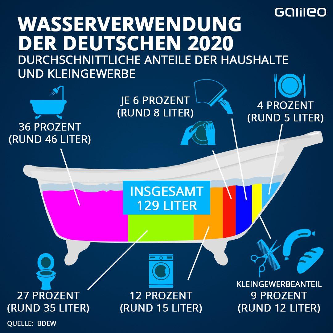 Wasserverbrauch der Deutschen 2020