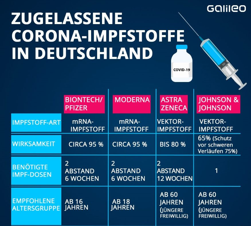 Corona-Impfungen im Vergleich