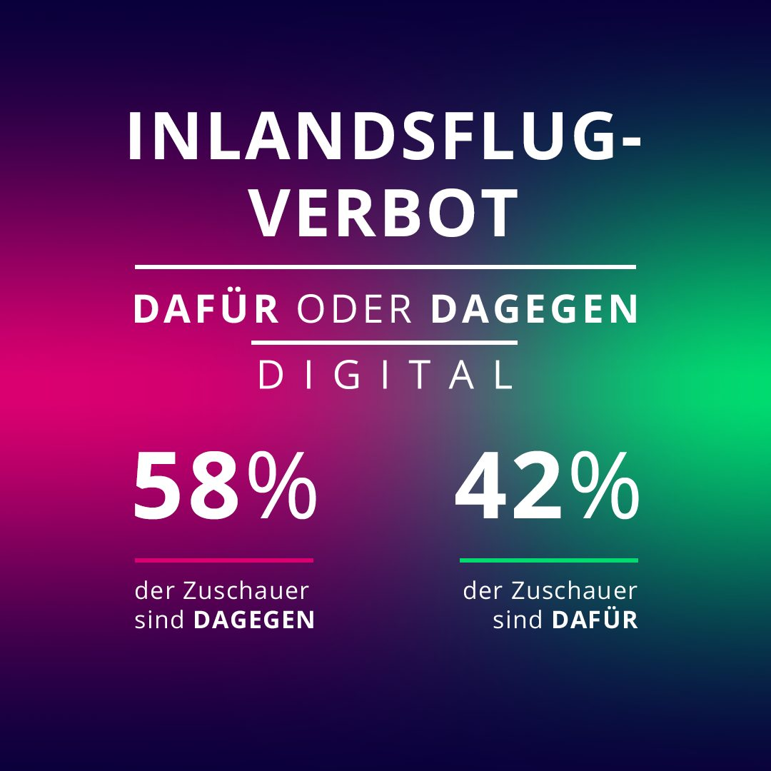 Die Galileo-User haben abgestimmt: 42 Prozent sind für ein Inlandsflug-Verbot in Deutschland, 58 Prozent sind dagegen.