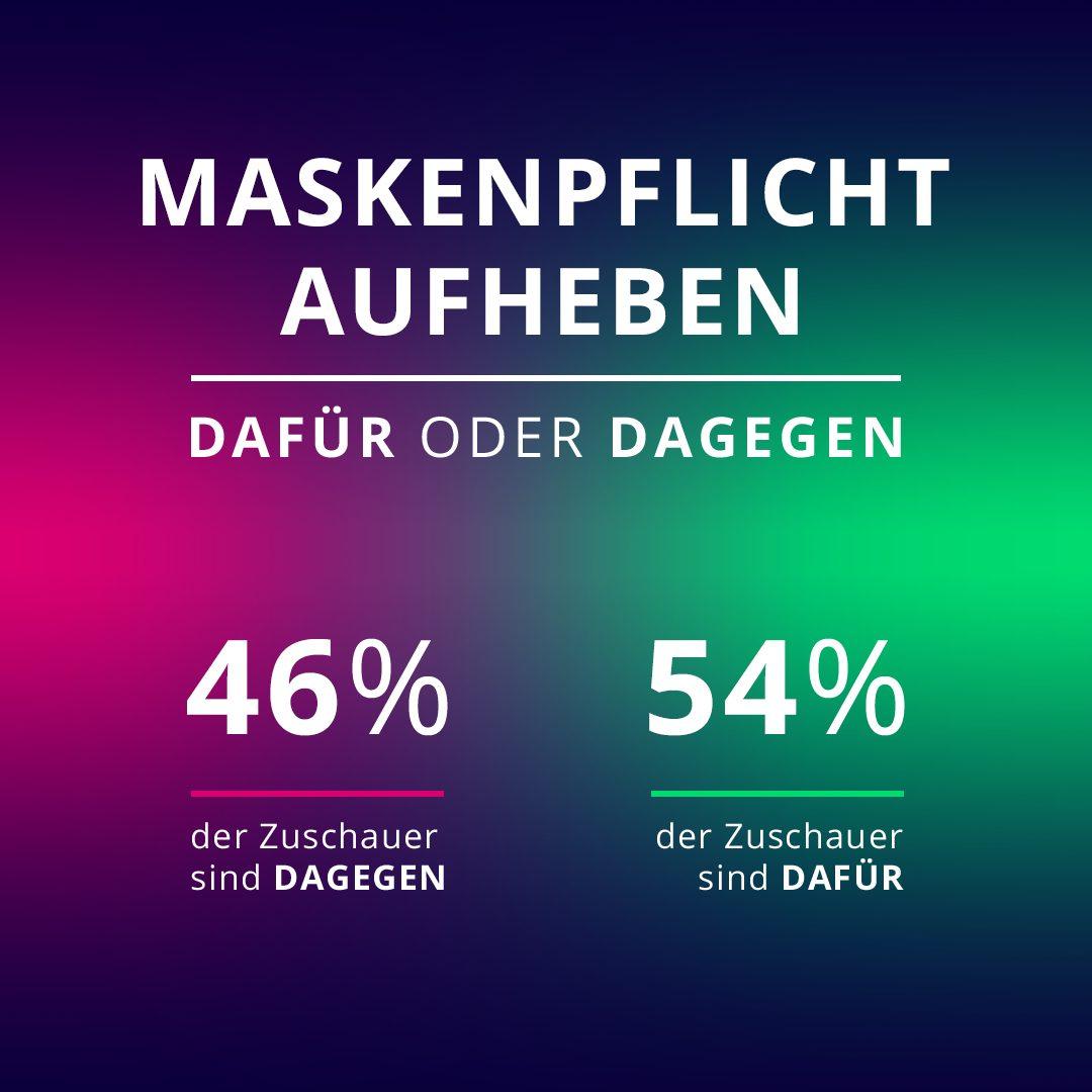 46 Prozent der Galileo-User sind dagegen, dass die Maskenpflicht aufgehoben wird, 54 Prozent sind dafür.