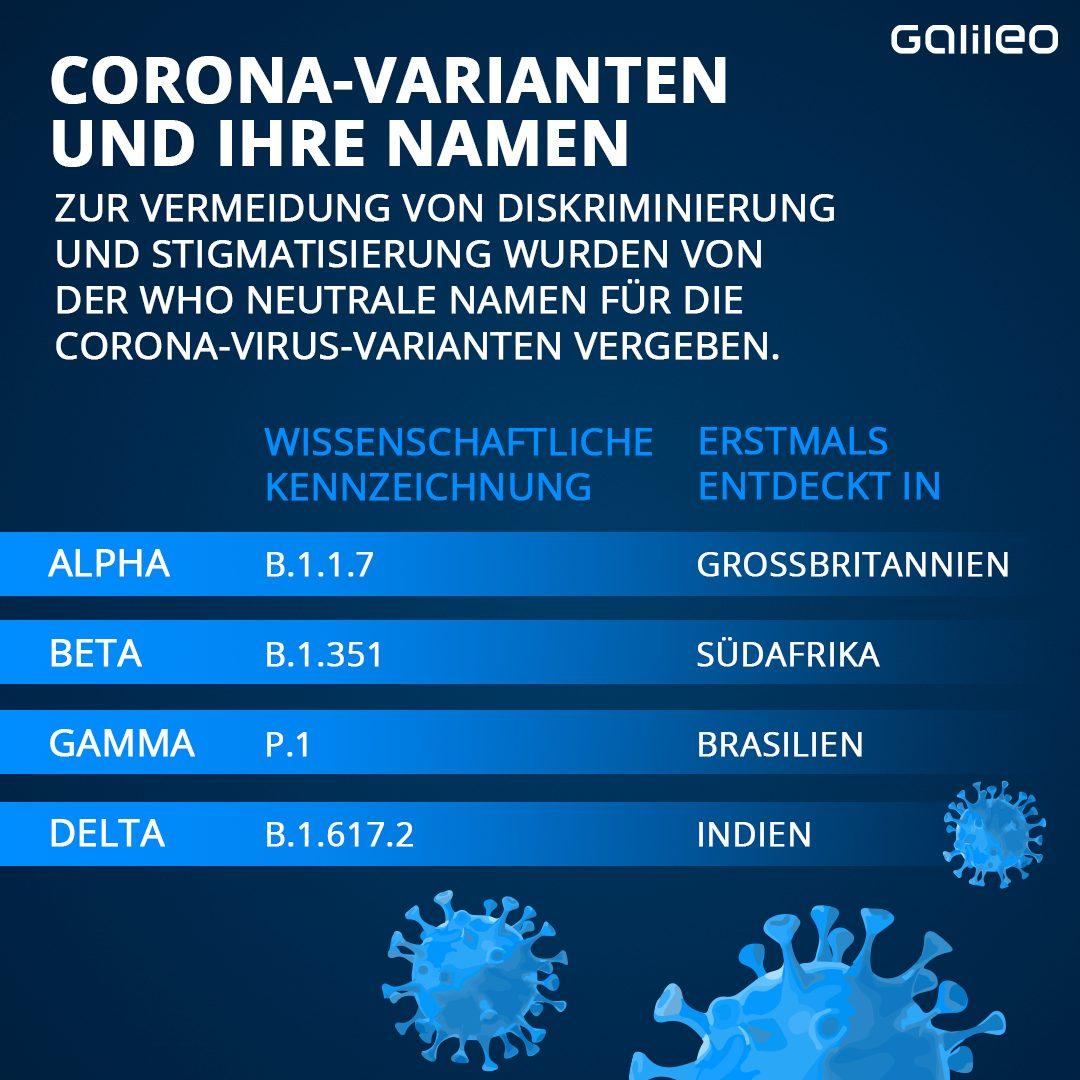 Namen für Corona-Varianten