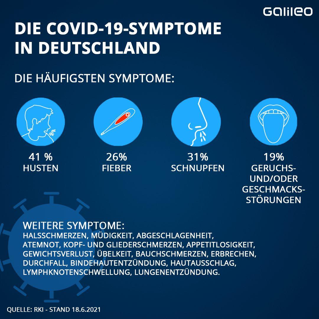 Corona-Symptome
