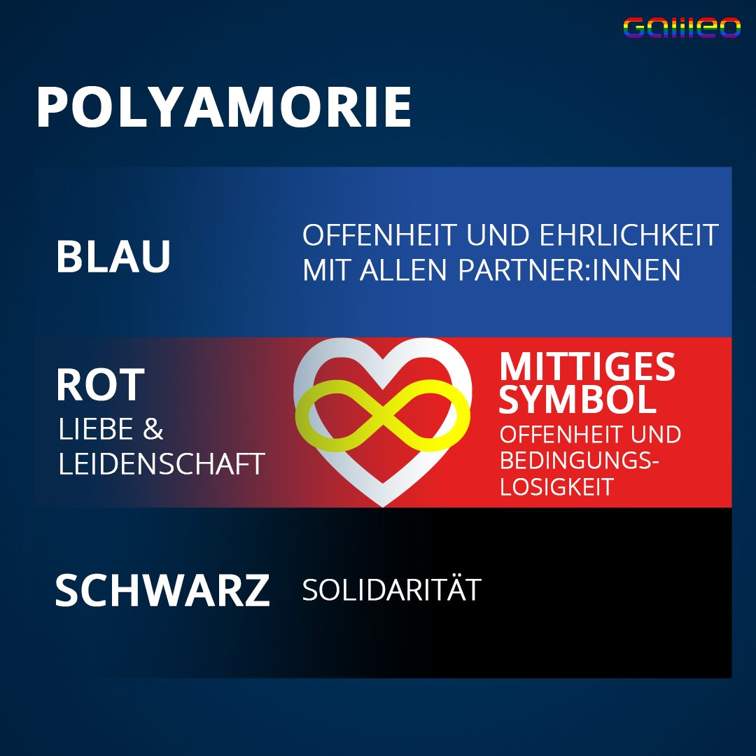 Polyamorie Flagge