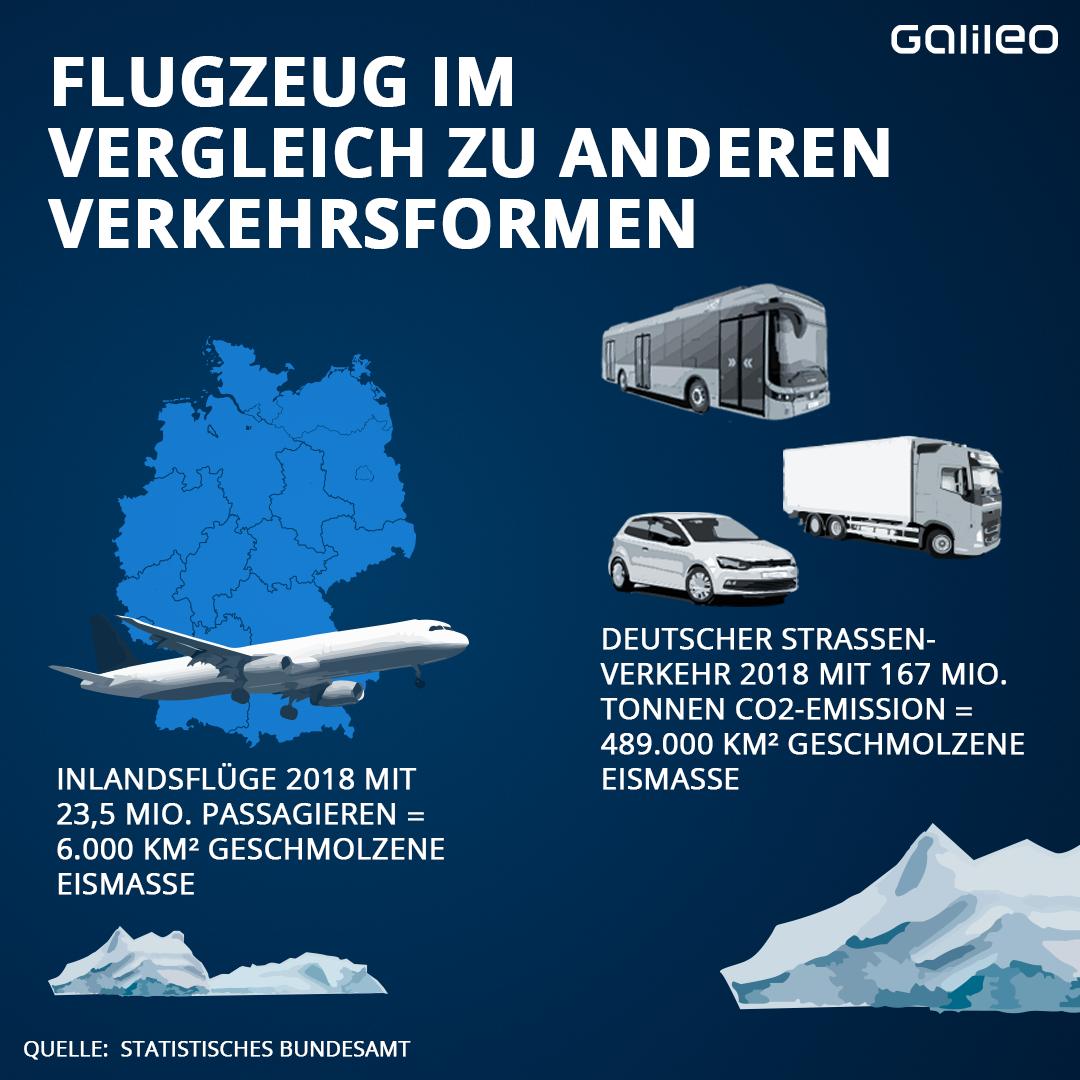 Vergleich Flugverkehr und andere Verkehrsmittel