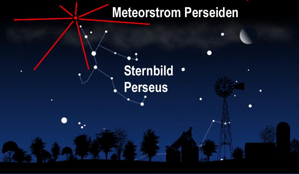 Radiant des Perseiden-Meteorstroms im Sternbild Perseus