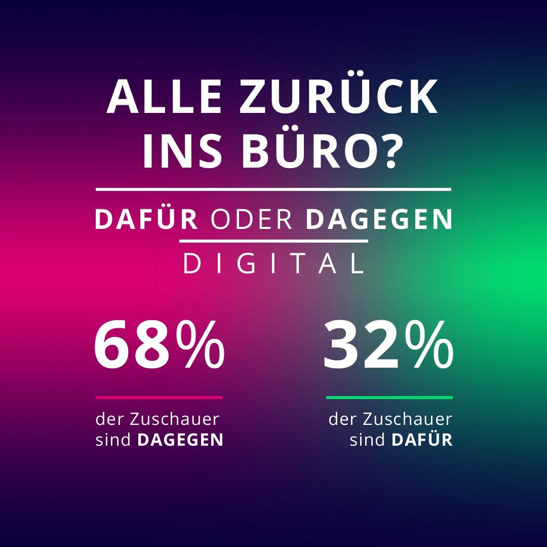 Dafür oder Dagegen Digital: 68 Prozent der Galileo User sind dagegen, dass nun alle ins Büro zurückkehren.