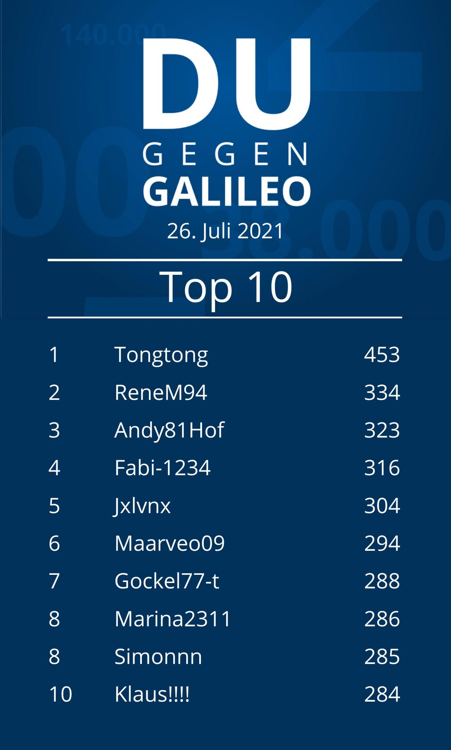 """Leaderboard von """"Du gegen Galileo"""" am 26. Juli."""
