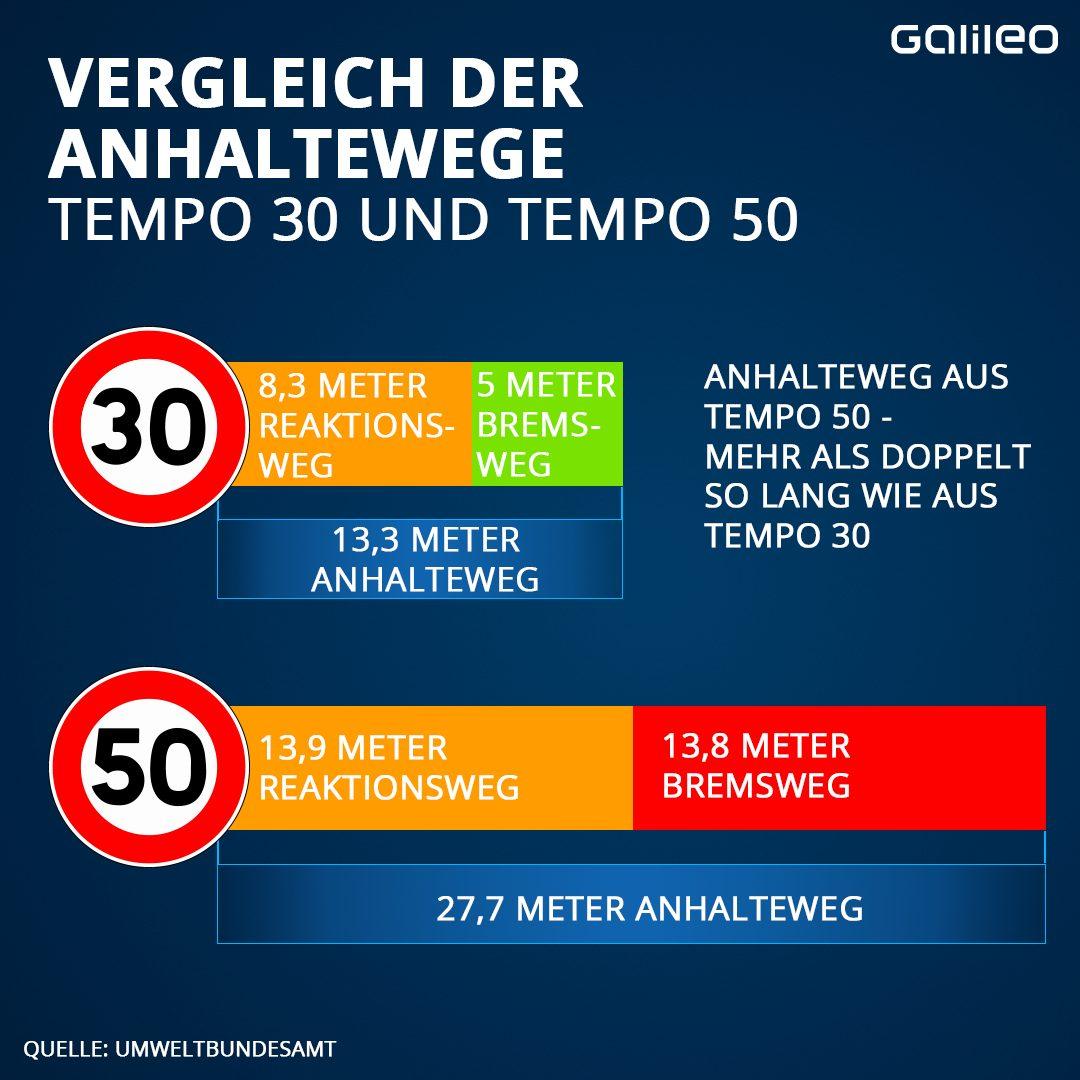 Innerhalb von Ortschaften passieren etwa doppelt so viele Unfälle wie außerhalb. Kommt es zu Kollisionen zwischen Autos und Fußgängern, ist ein Aufprall bei Tempo 50 3 Mal so oft tödlich wie Tempo 30.