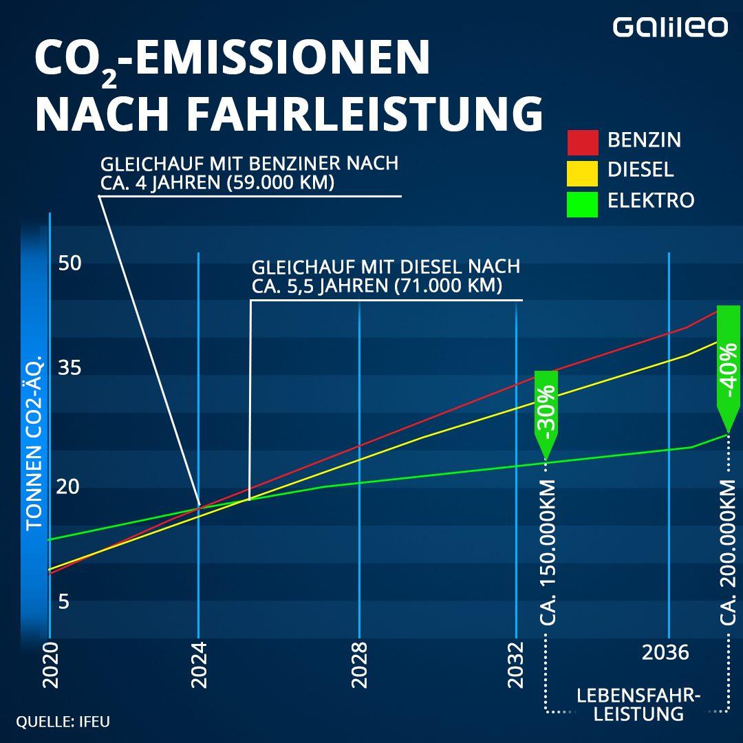Grafik CO2-Emissionen nach Fahrleistung