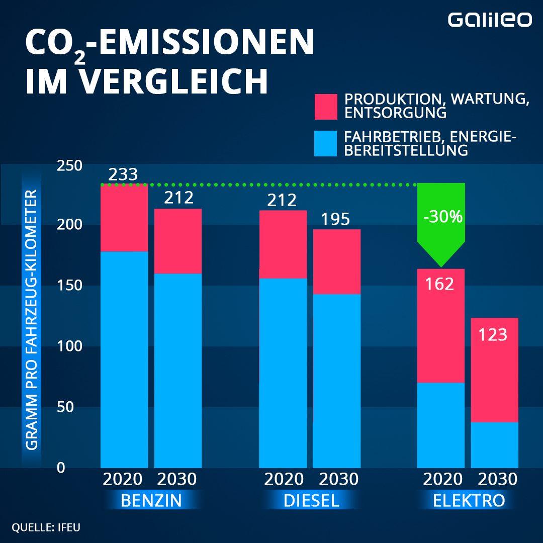 Grafik CO2-Emissionen im Vergleich