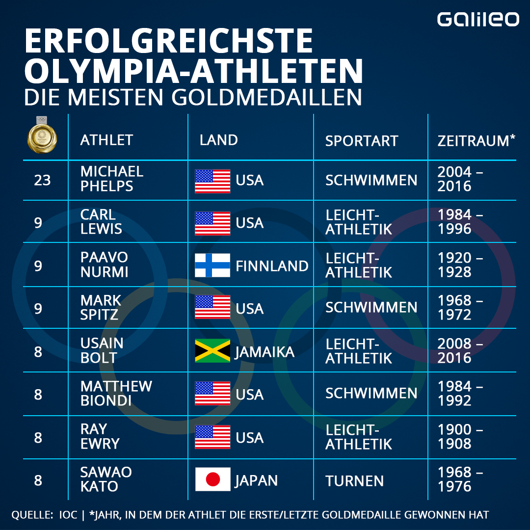 Olympia Erfolgreichste Athleten