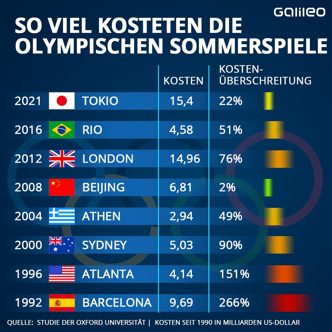 Olympia Kosten der Olympischen Spiele