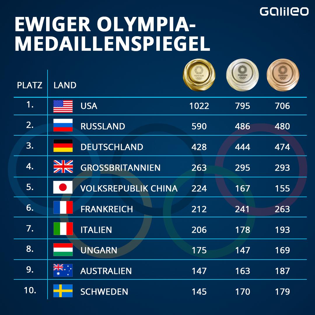 Olympia Ewiger Medaillenspiegel