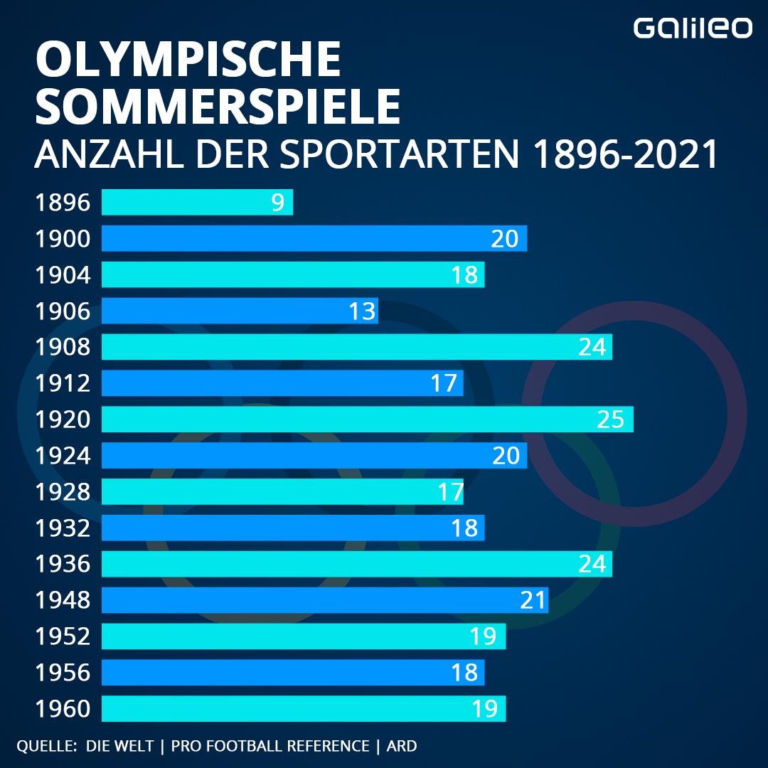 Olympische Sommerspiele Anzahl der Sportarten
