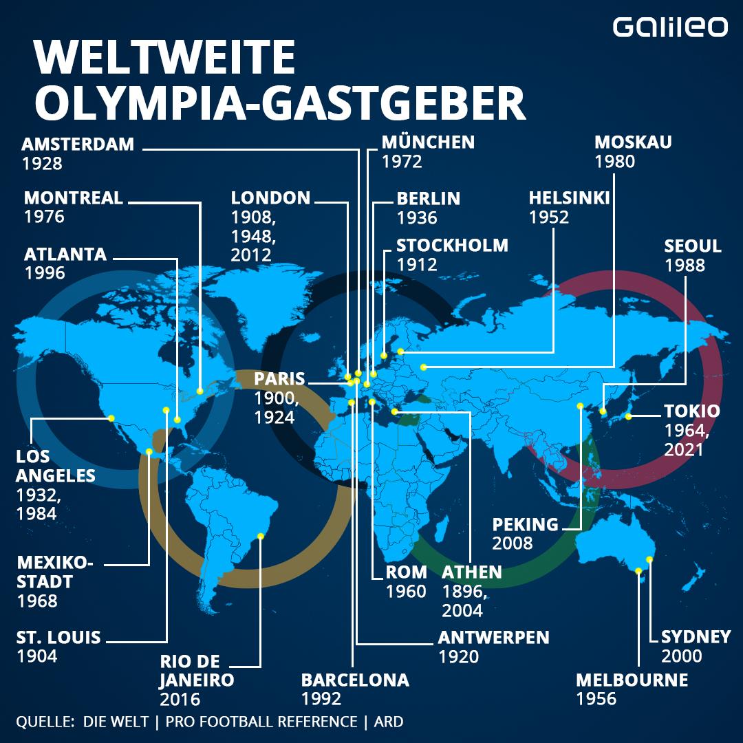 Olympia Gastgeber-Länder