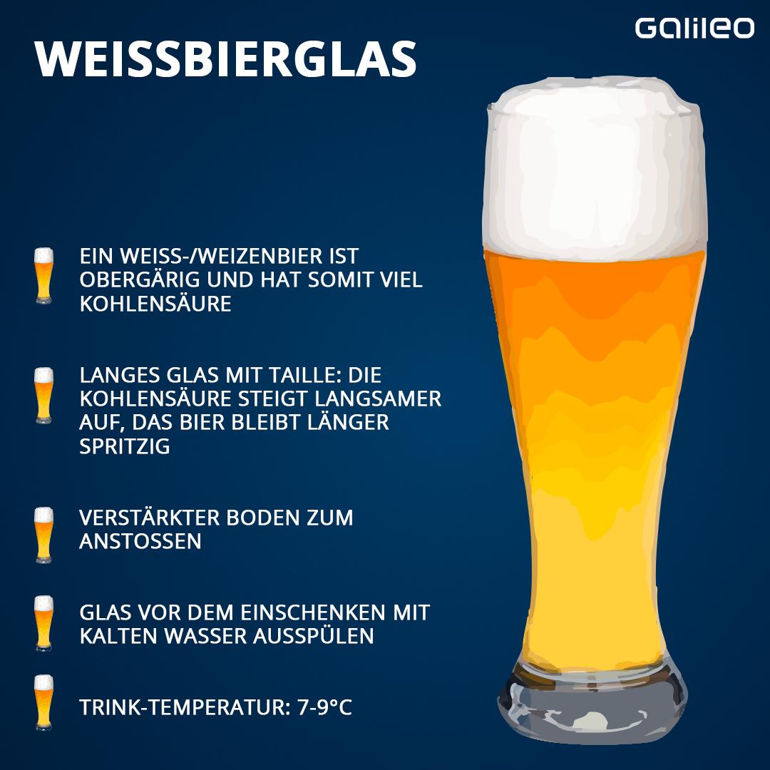 Übersicht Grafik Gläser Grafik Weißbierglas