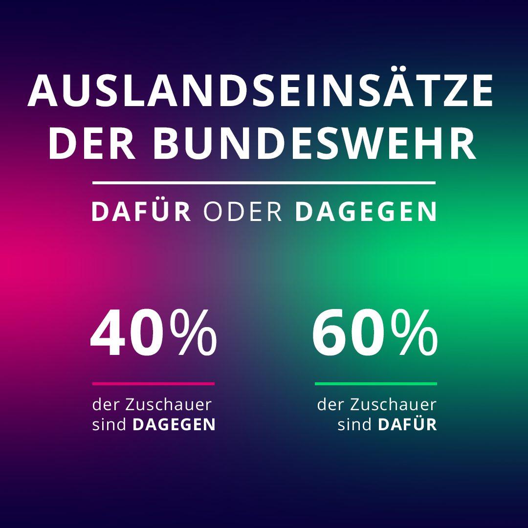 60 Prozent der Zuschauenden haben am 25. August während der Galileo-Sendung dafür gestimmt, dass die Bundeswehr im Ausland eingesetzt wird. 40 Prozent sind dagegen.