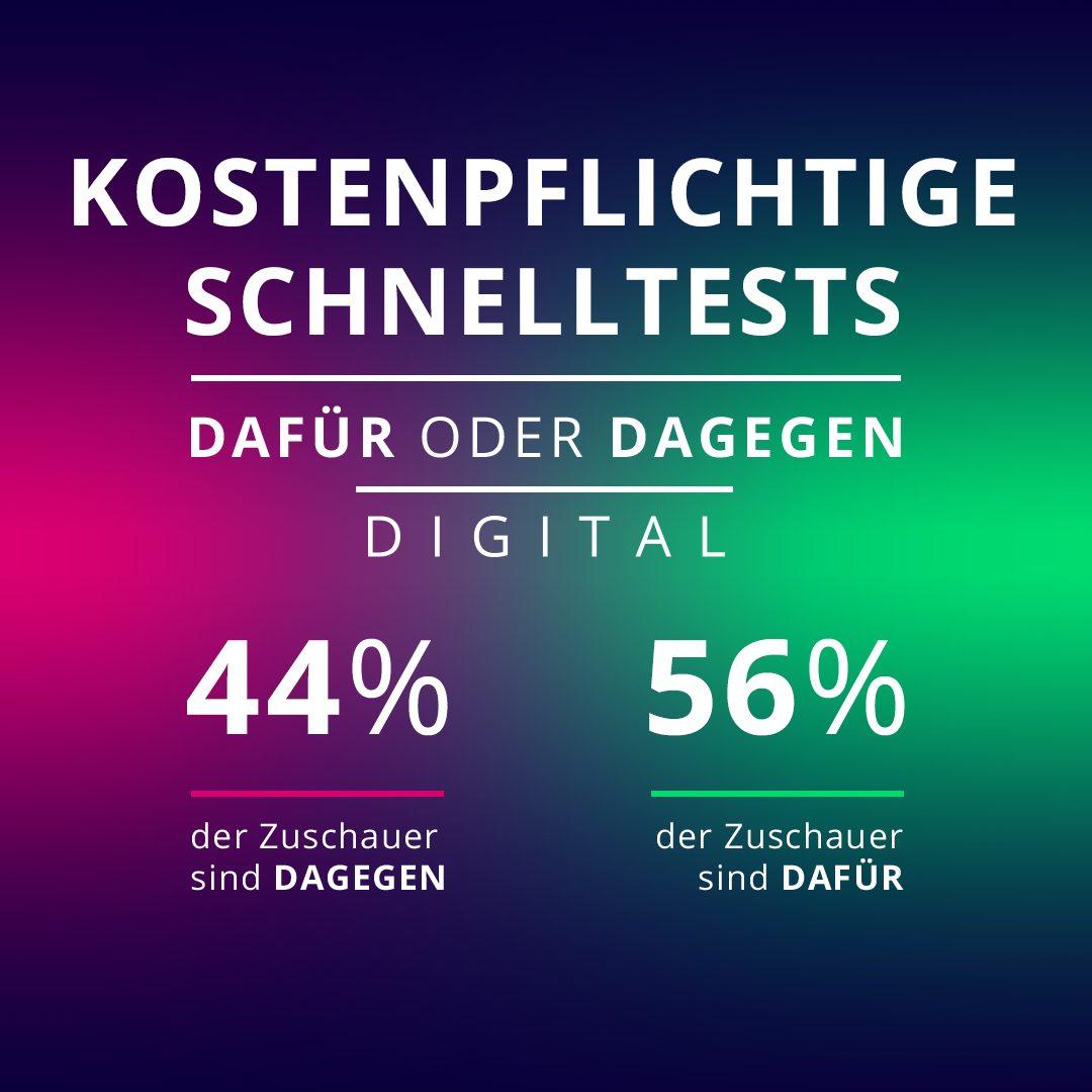 Knappes Ergebnis: 44 Prozent der Galileo-User sind gegen kostenpflichtige Schnelltests, 56 Prozent sind dafür.