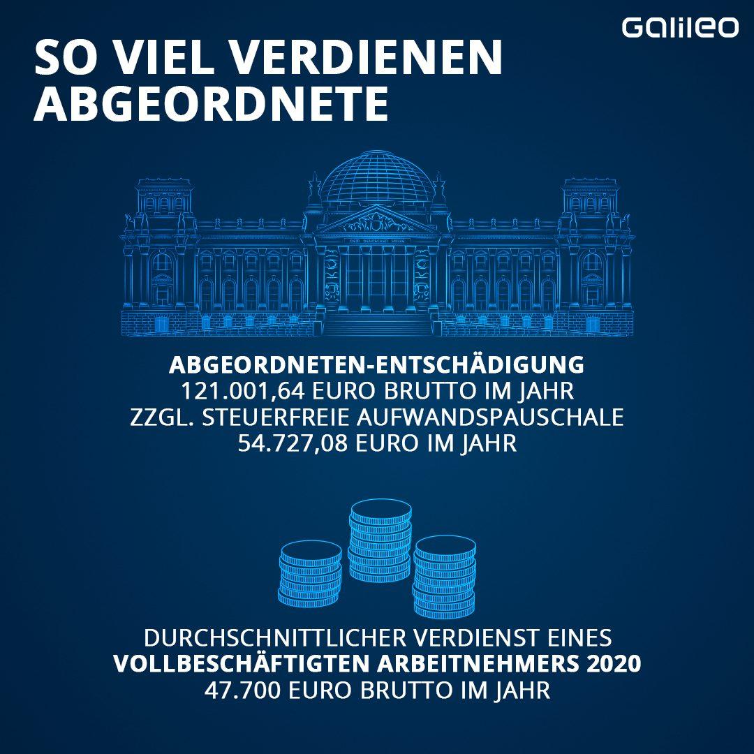 Gehalt von Abgeordneten im Bundestag