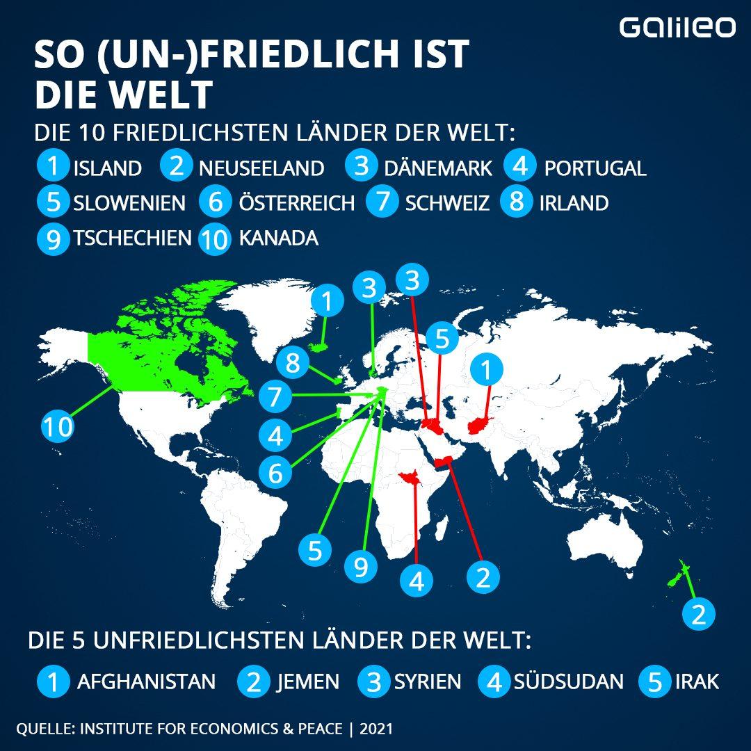 Grafik Global Peace Index