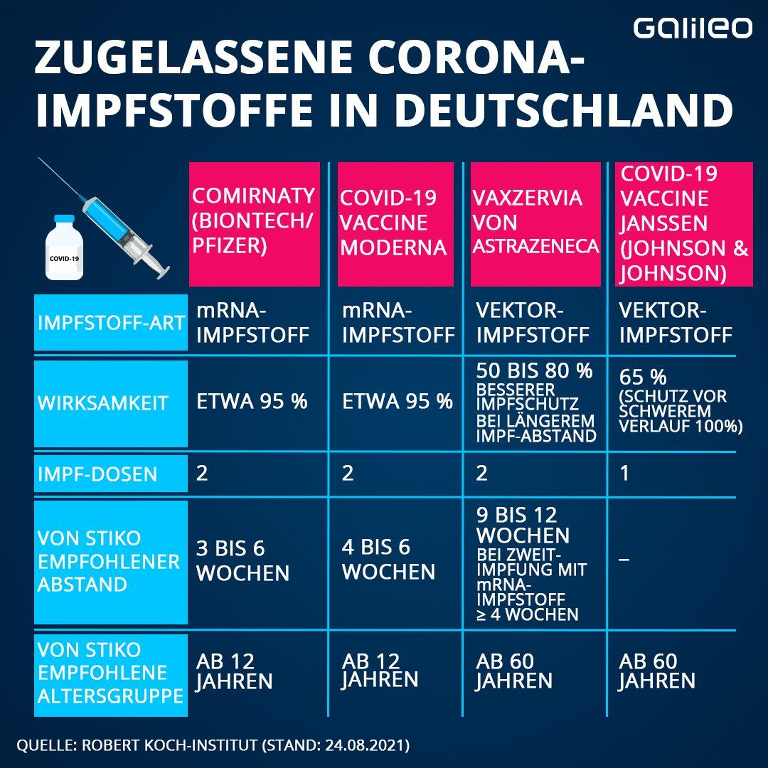 Corona-Impfstoffe im Vergleich