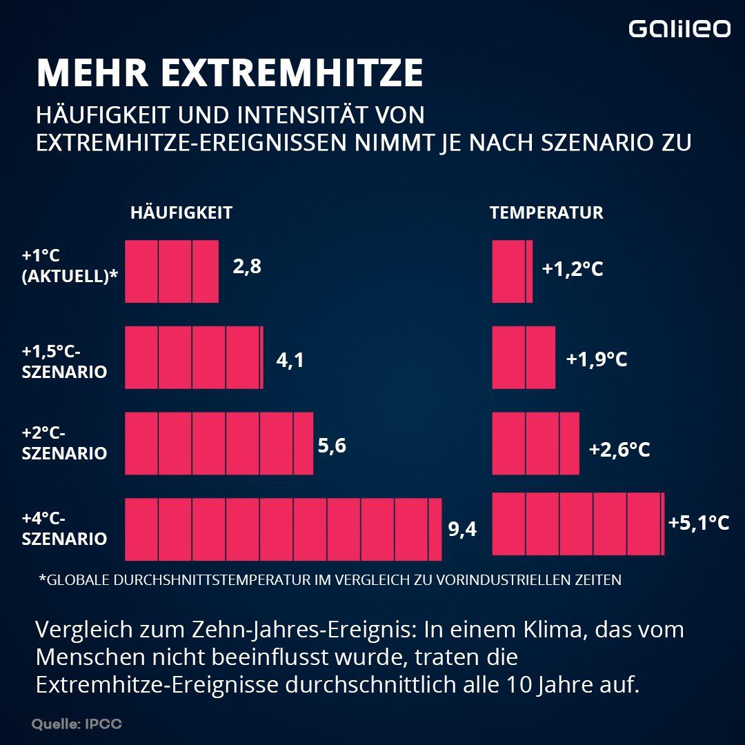 Extremhitze-Ereignisse bedingt durch die Erderwärmung