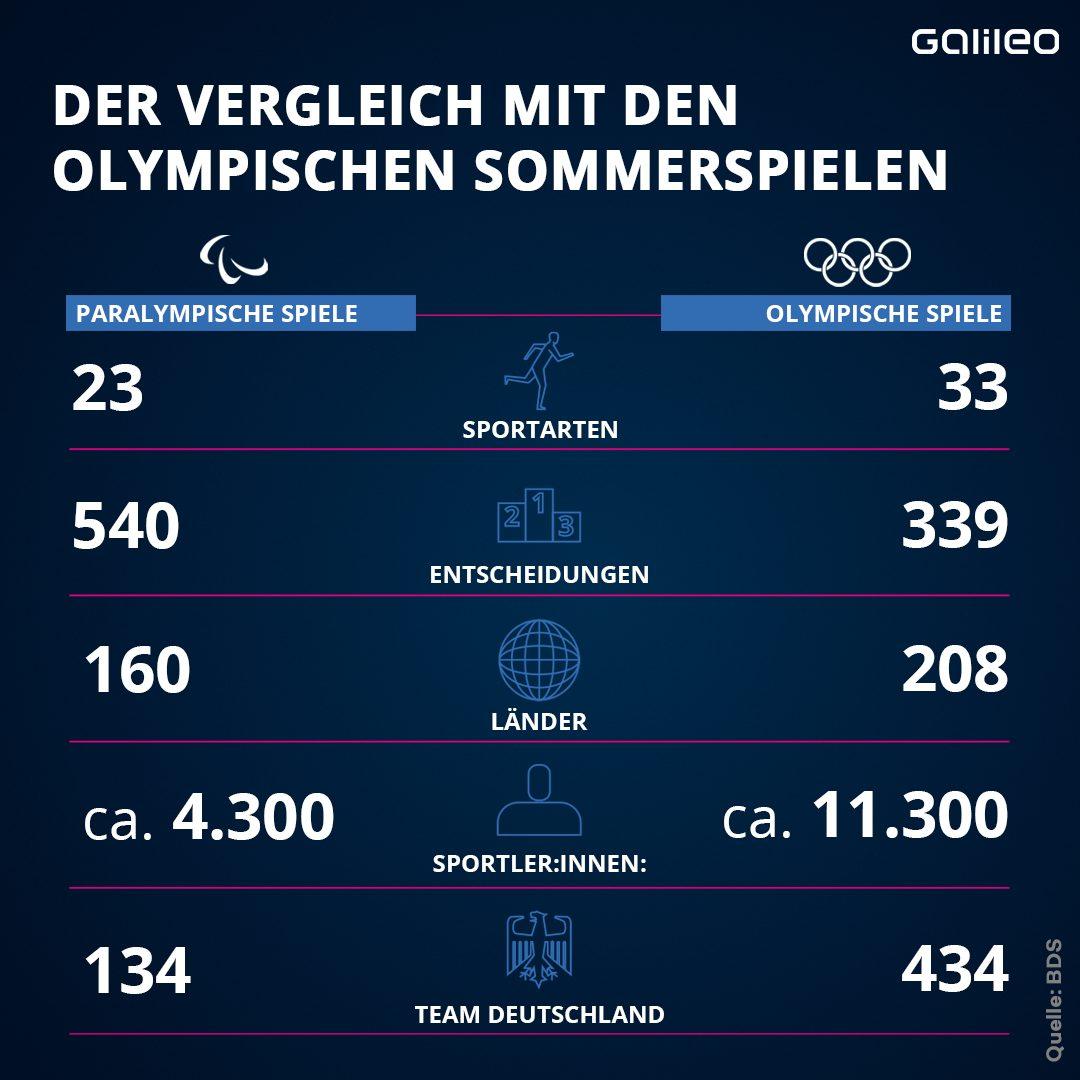 Vergleich Olympische Spiele und Paralympics