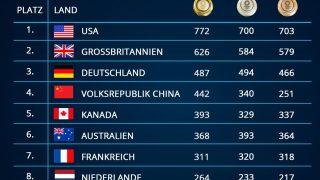 Ewiger Medaillenspiegel Paralympics