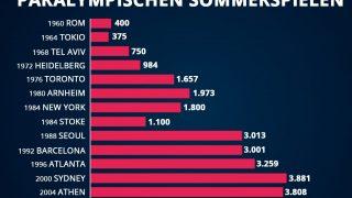 Anzahl Sportlerinnen und Sportler bei den Paralympics