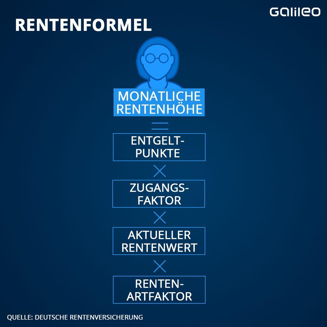 Rentenformel