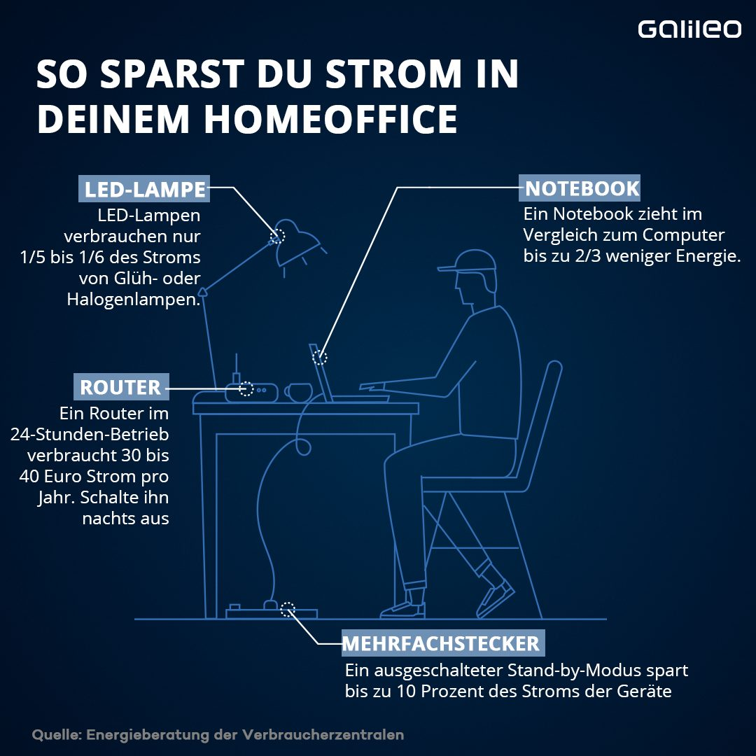 So sparst du Strom im Home Office