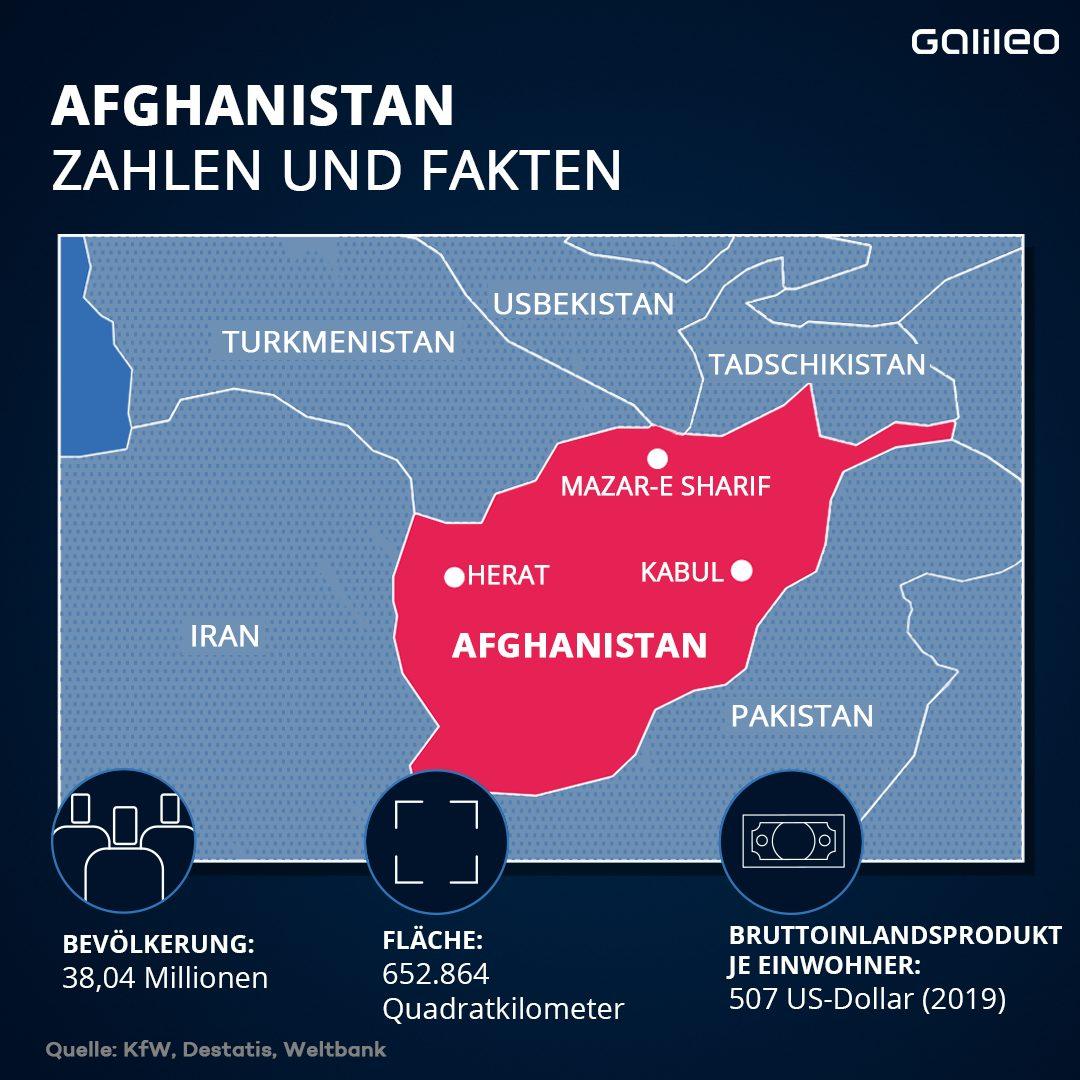 Afghanistan Fakten und Zahlen