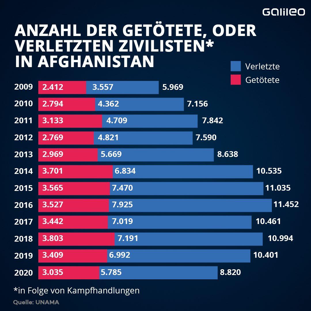 Grafik Anzahl getöteter und verletzter Zivilisten in Afghanistan