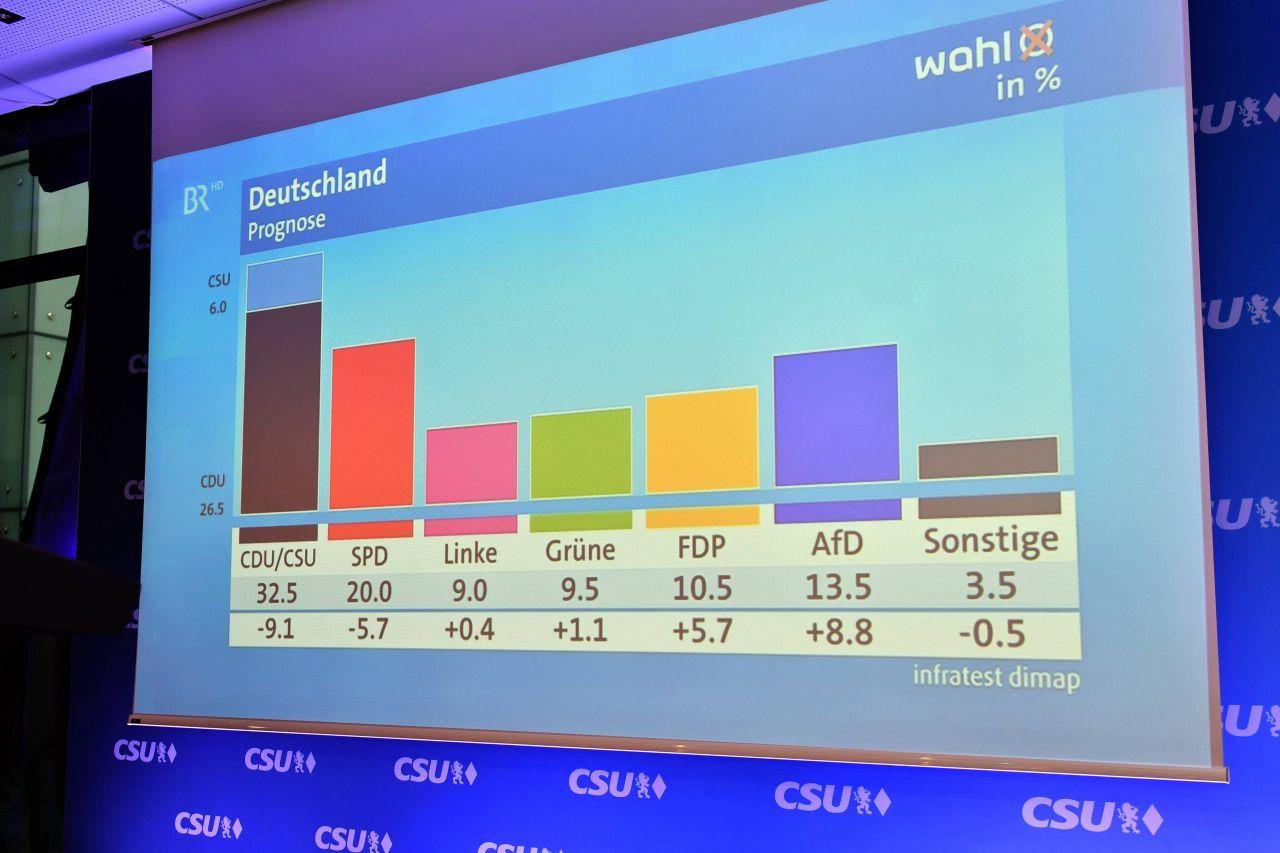 Hochrechnungen Bundestagswahl 2017