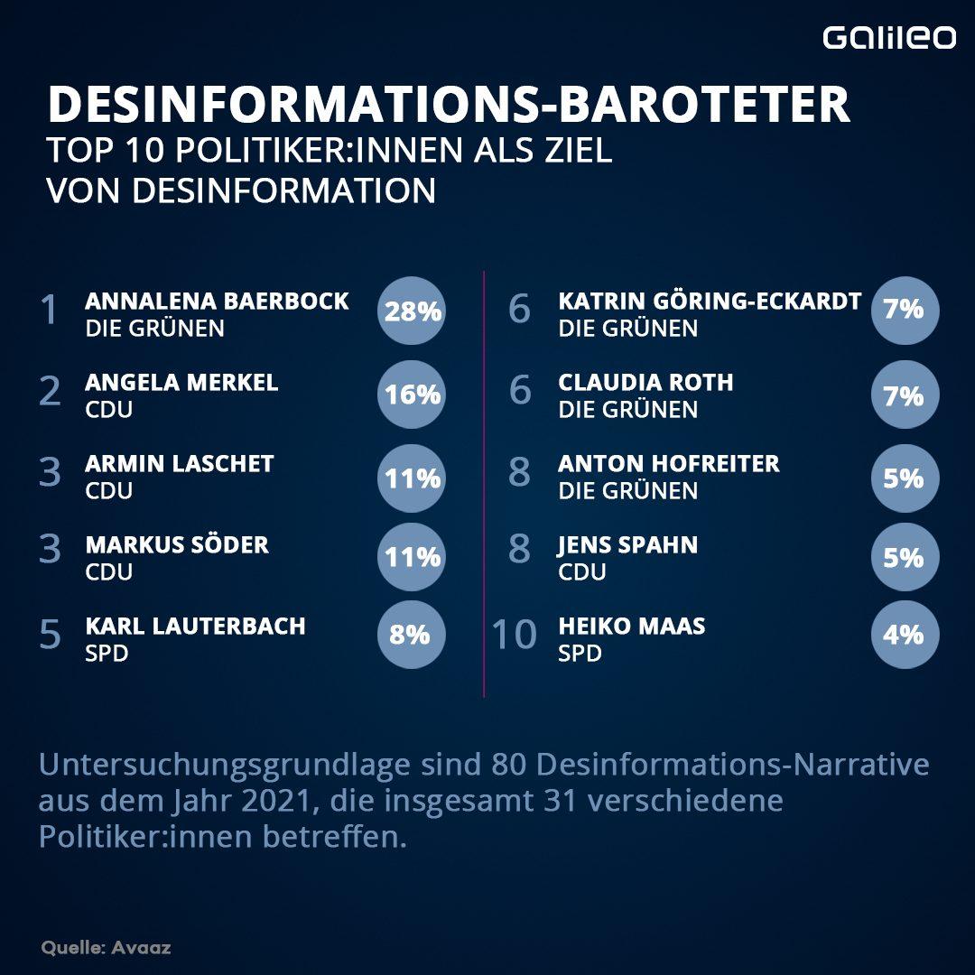 Hier siehst du das Ranking der Politiker:innen, die von Desinformation betroffen sind.