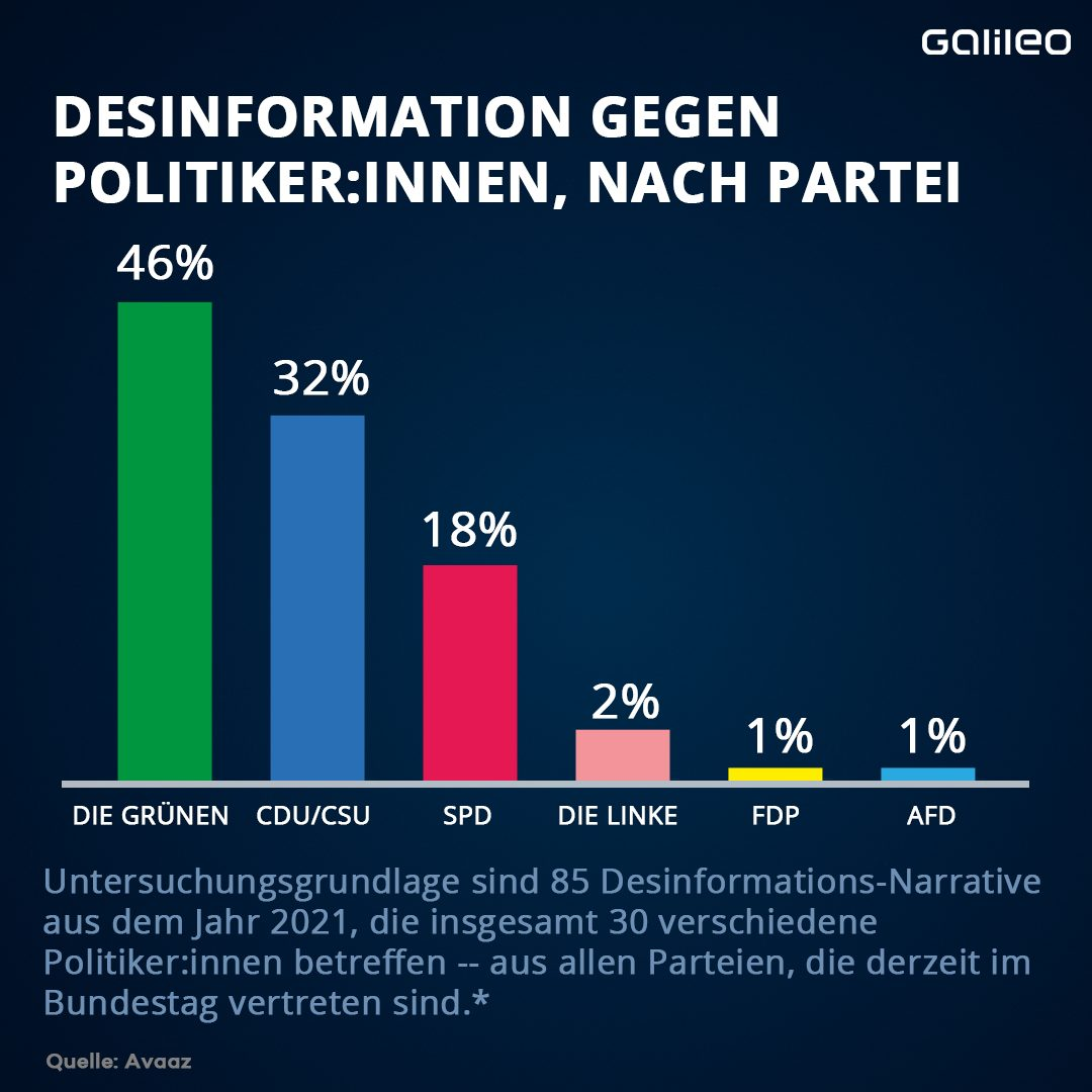 Fake News zur Bundestasgswahl 2021: Desinformation gegen Politiker:innen - nach Partei.
